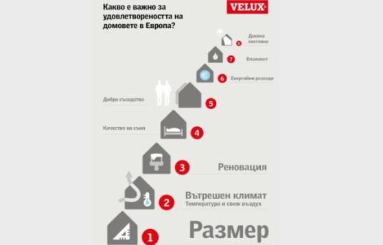 www.velux.bg