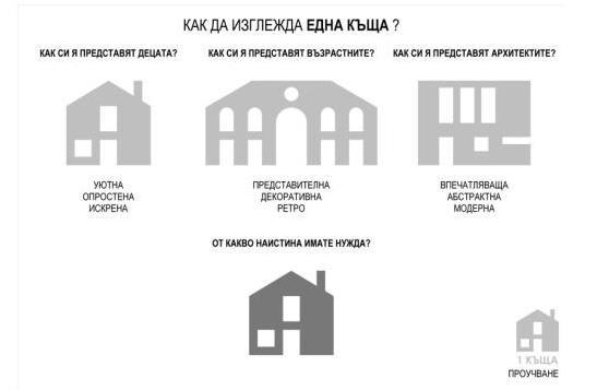 Мечкуеви Архитекти