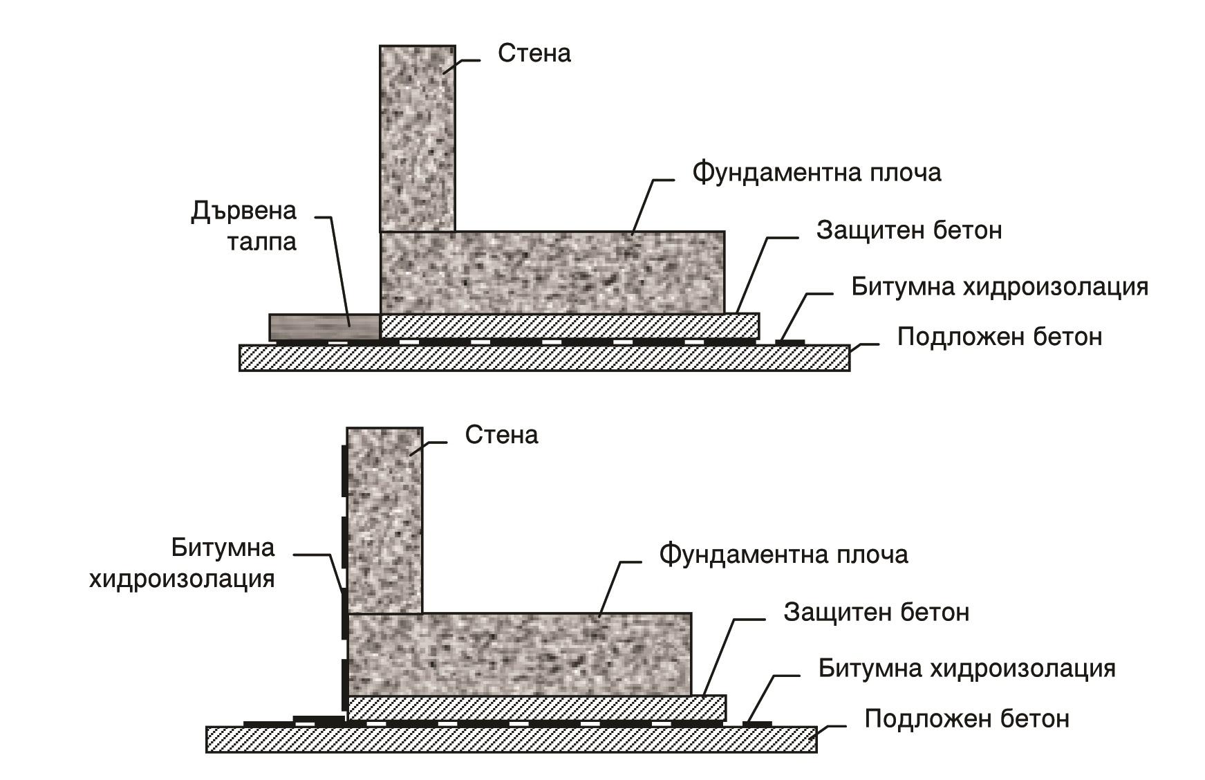 Подложен бетон заказ бетона пенза